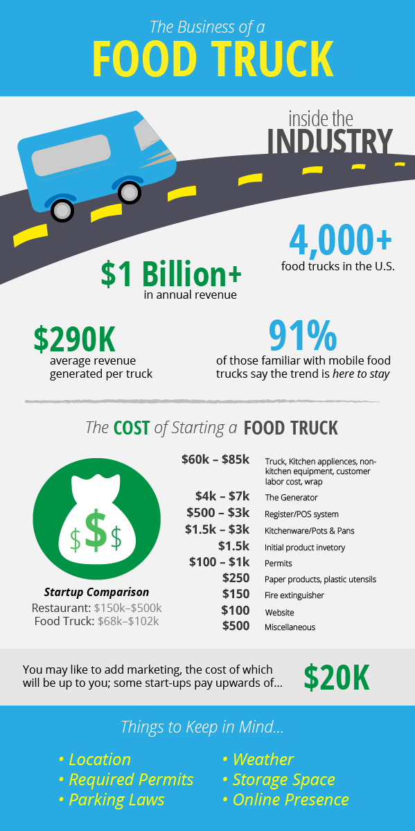 Food Truck Info-Graphic